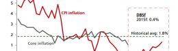 Chart of the Day: Singapore's inflation to languish in the red