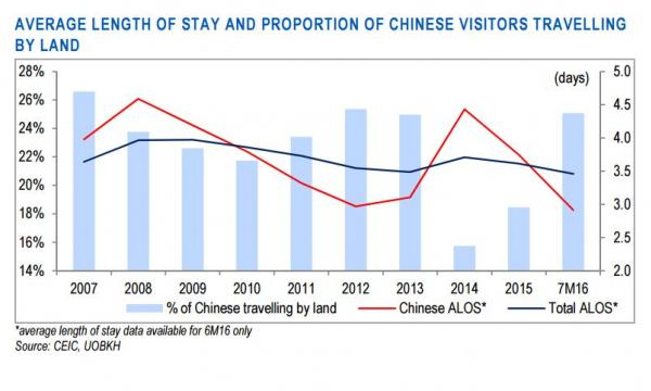 Chart Of The Day See How Tourists Average Length Stay Has Slowly Deteriorated
