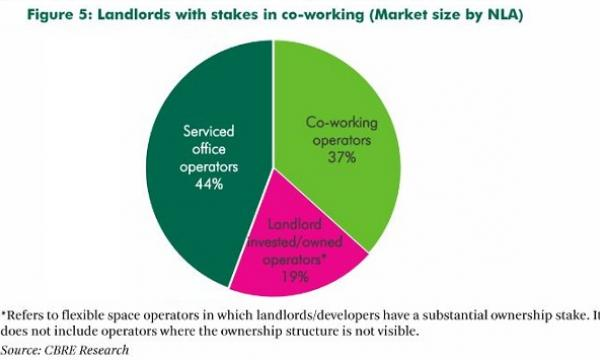 Chart of the Day: Serviced office operators beat landlords ... on