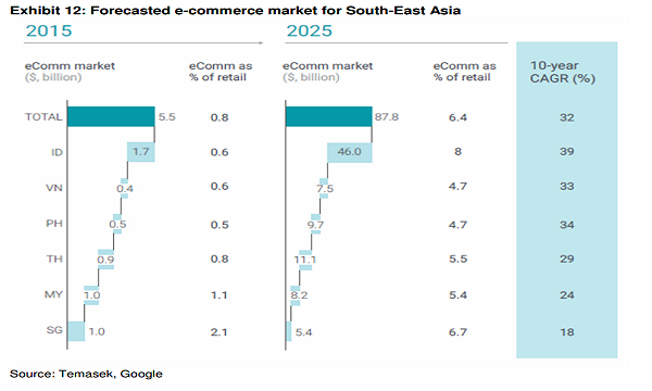 3382b5cc84f Chart of the Day: Check out the expected boom in Singapore's e-commerce  market