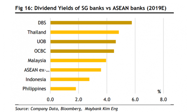 Chart of the Day: Singapore banks' dividend yields tower