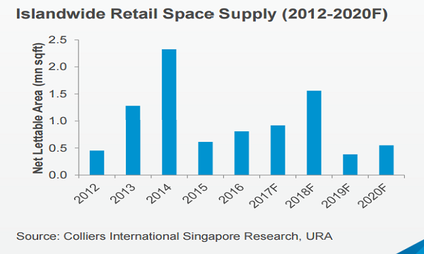 Chart of the Day: Check out the supply pipeline of retail space