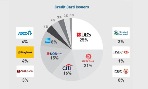 Chart of the day check out which bank has the most number of credit chart of the day check out which bank has the most number of credit card users in singapore reheart Gallery