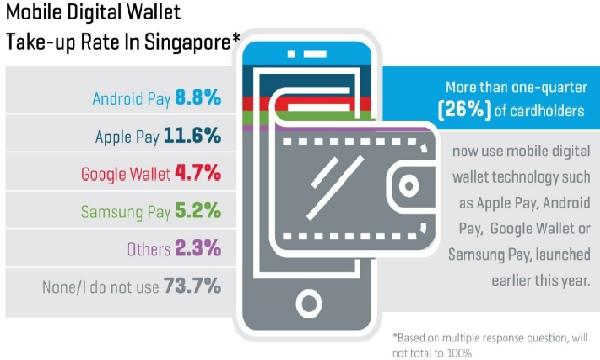 1 in 4 Singaporeans now use a digital wallet | Singapore
