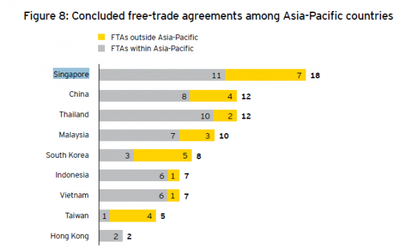 Chart Of The Day Singapore Most Active Player In Bilateral Trade