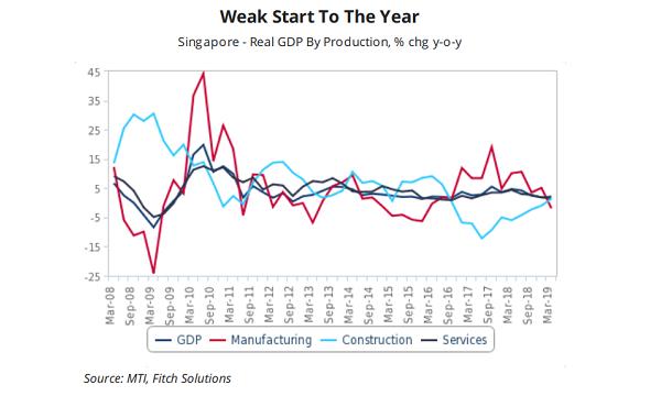 Singapore's weakening economy to bounce back in Q2