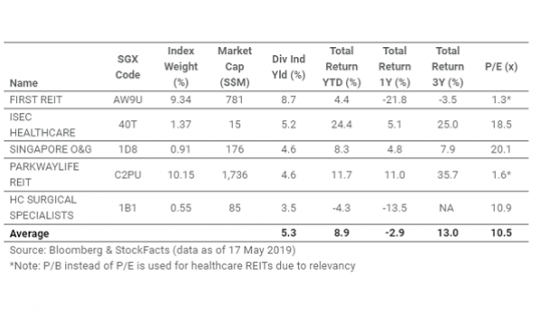 Top Dividend Stocks 2020.Singapore S Top Healthcare Stocks Average 5 Ytd Dividend Yield