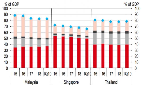 Singapore sheds household debt as housing market slows: HSBC