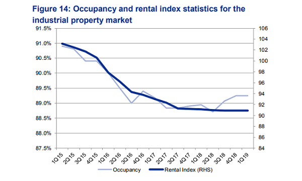 Chart of the Day: Industrial occupancy rates up 0 3ppt in Q1
