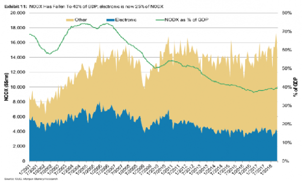 Chart of the Day: NODX's contribution to GDP slipped by 10