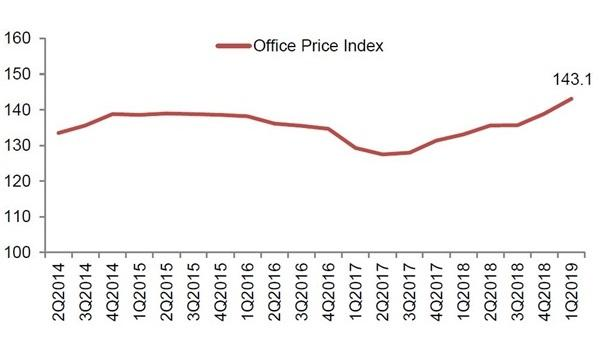 Office prices jumped 3% in Q1: URA | Singapore Business Review