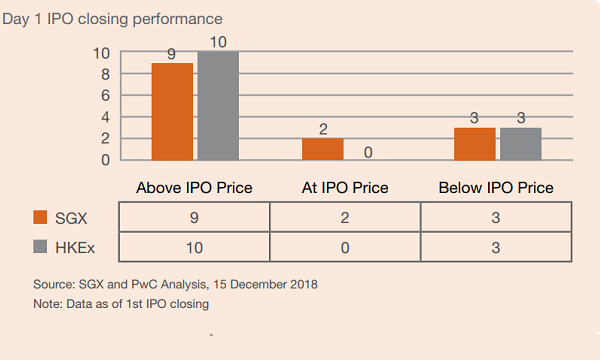 Homegrown SMEs turn to Hong Kong for short-lived IPO rally