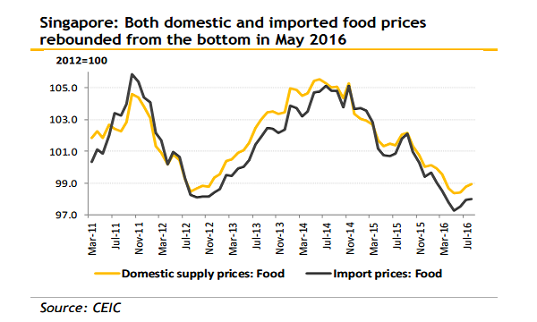 food prices and supply