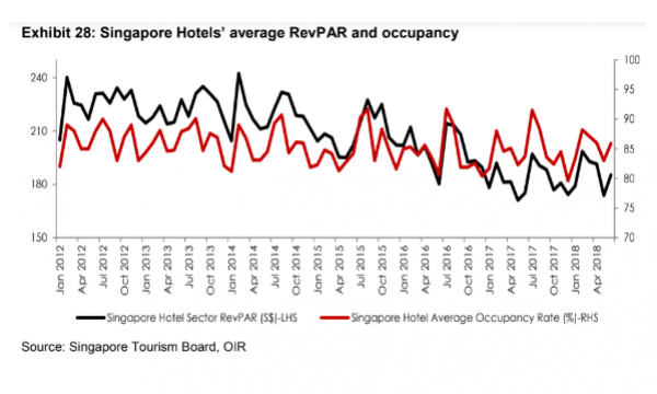 Chart of the Day: Hotel occupancy rates rose 1 4ppt to 86 4