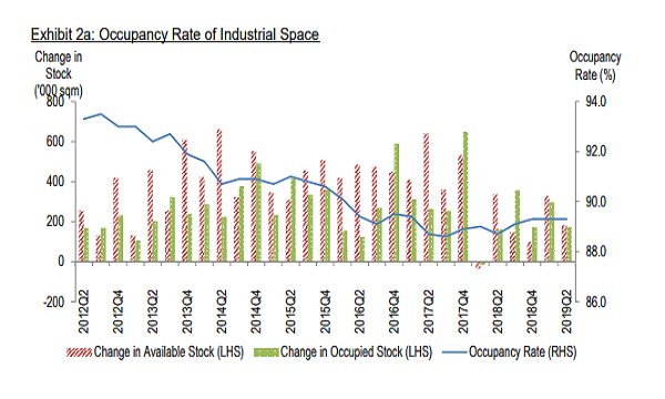 Industrial property occupancy rates inched up 0 6 pp in Q2