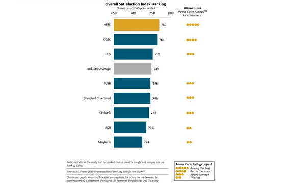 Tech upstarts woo locals as retail banking customer satisfaction