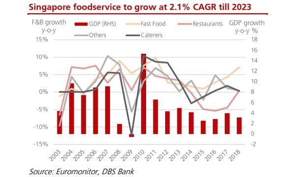 Singapore Business Review | Business, Economic, Finance