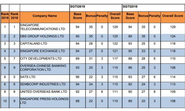 SingPost acquires UK freight forwarding firm F S  Mackenzie