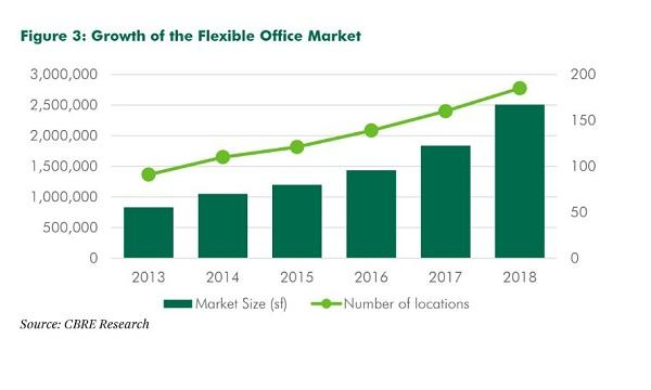 Chart of the Day: Singapore's flexible office market