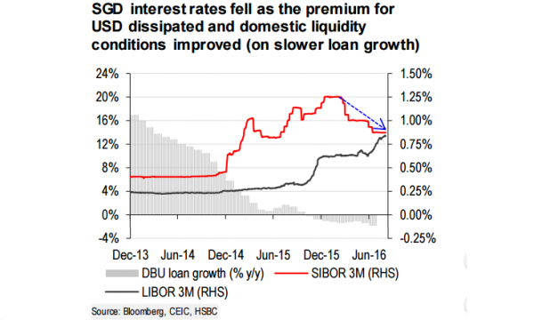 Chart of the Day: Here's solid proof that SGD interest rates