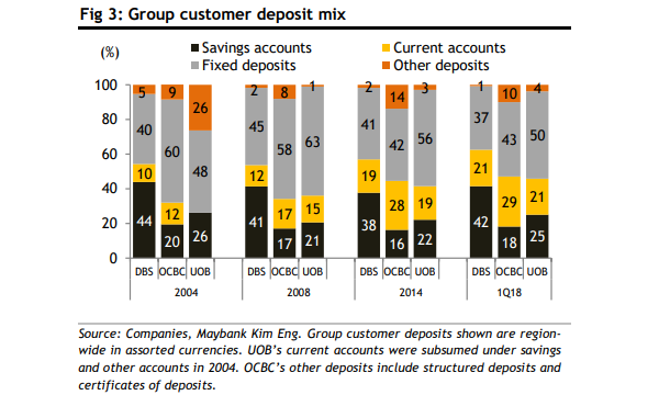 chart of the day banks prefer customer deposits to current and