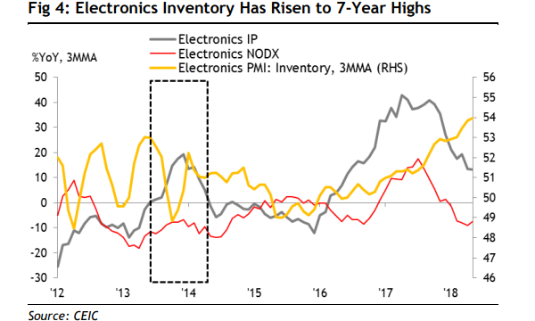 chart of the day singapore s electronics inventory hits 7 year high