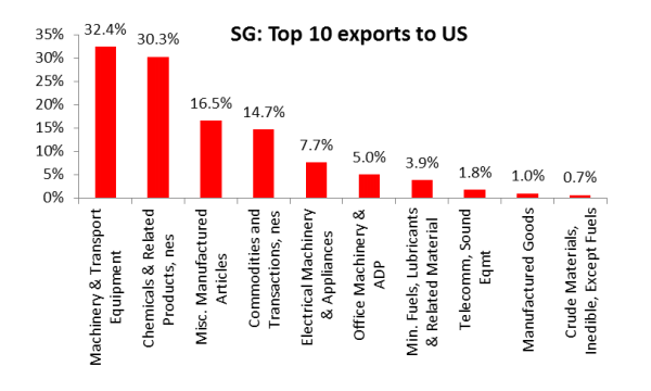 Chart Of The Day Singapore S Top Exports To U By Trade Conflict Tariffs