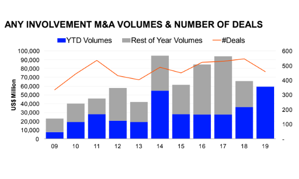 Singapore's total M&A value up 64 3% to US$59 4b in H1