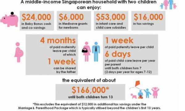 infograph  financial benefits of having a baby in singapore
