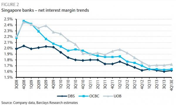 Chart of the Day: Here's how much Singapore banks' net