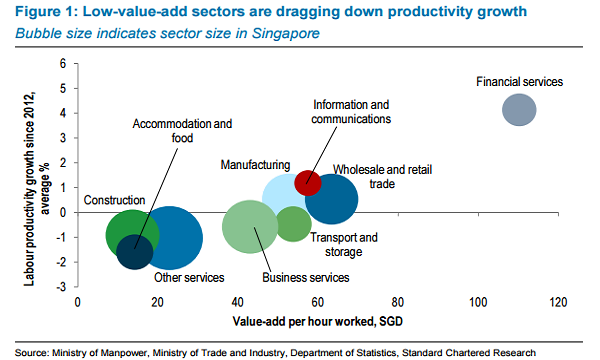 Chart Of The Day Construction Accommodation Services To Weigh Down