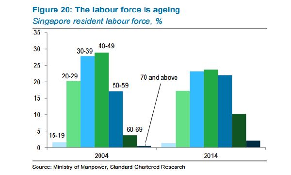 aging population singapore The demographics of singapore include the population statistics of the growth of population in singapore was for a long period several highly publicized attempts to raise the fertility rate and increase awareness of the negative effects of an aging population, the elderly.