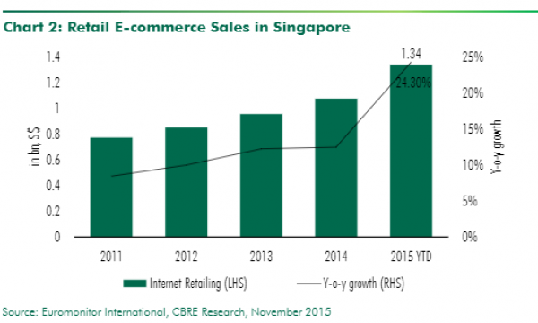 how to start an ecommerce business in singapore