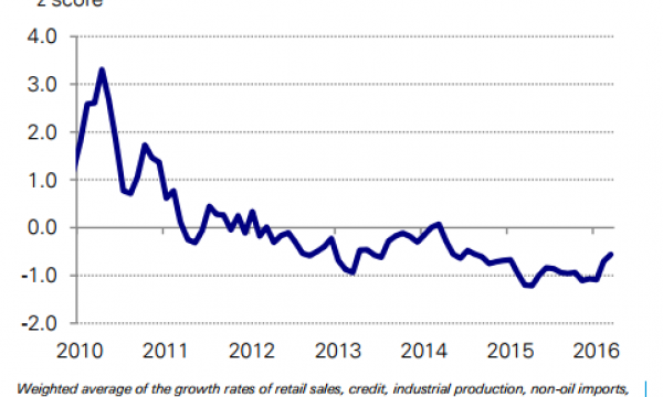 Chart of the Day: Singapore's economy has been on a downward