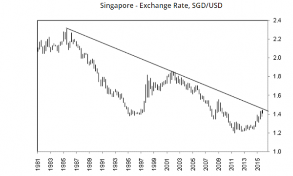 Forex analyst jobs singapore