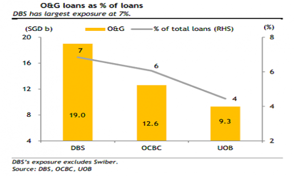 Chart of the Day: See which Singapore bank is most exposed