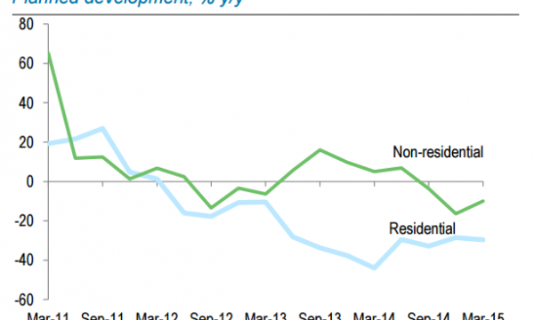 Chart Of The Day Construction Growth To Slump After Exceptional Q1