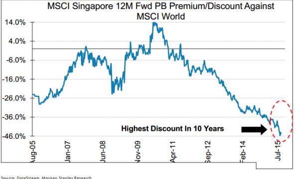 Singapore stock options