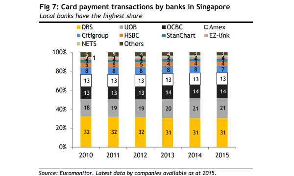 Chart of the day see which bank took majority of the card payment chart of the day see which bank took majority of the card payment transactions in singapore reheart Gallery