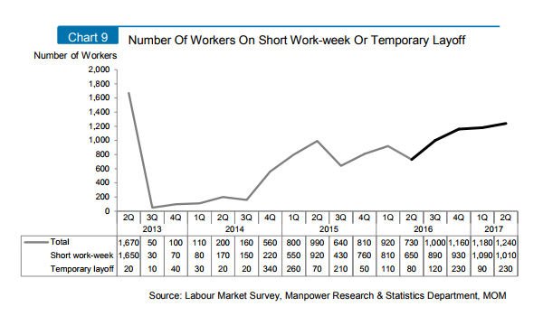 Chart Of The Day Number Workers In Short Work Week Rose To 1010 Q2