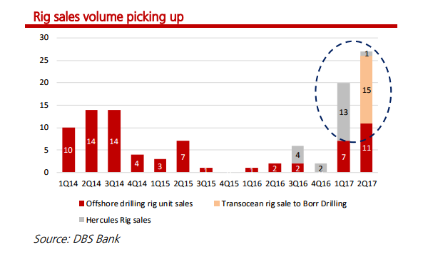 chart of the day rig sales volume rose to 26 units in q2