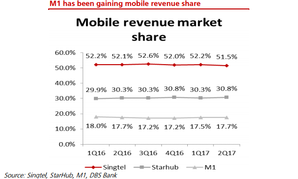 Chart of the Day: Singtel's mobile revenue market share