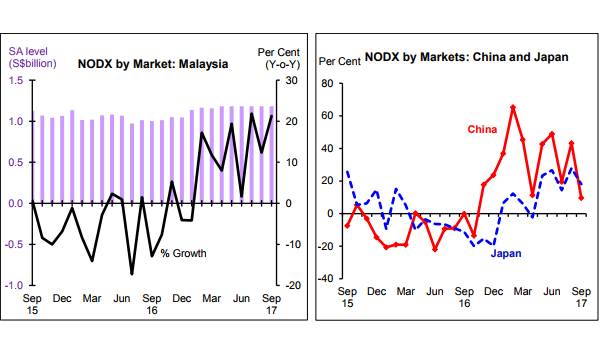 Chart Of The Day Singapores Nodx To Malaysia Up 213 In September