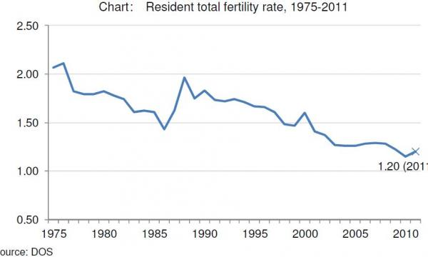 Chart Of The Day SingaporeS Total Fertility Rate Declining