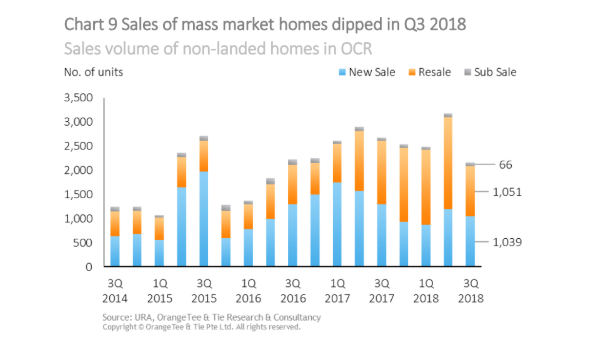 chart of the day condo sales outside central crashed 32 2 in q3
