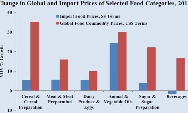 Chart of the Day: Singapore's import food prices up