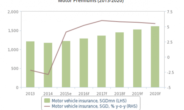 Chart Of The Day Car Insurance Premiums Set To Jump In