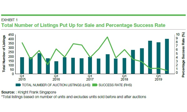 Chart of the Day: Auction listings jumped 47 6% to 400 in Q2
