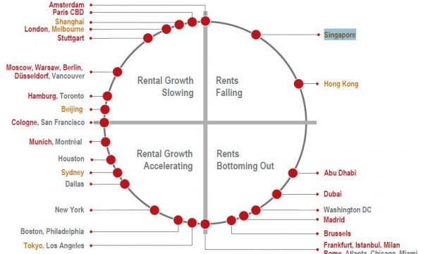 Clock Diagram  Here U0026 39 S How Singapore Office Rents Move