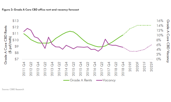 Grade A office rental growth to slow as supply moderates